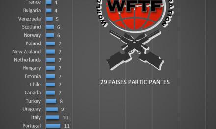 Deportistas por País al Mundial de Field Target  Gales-2017